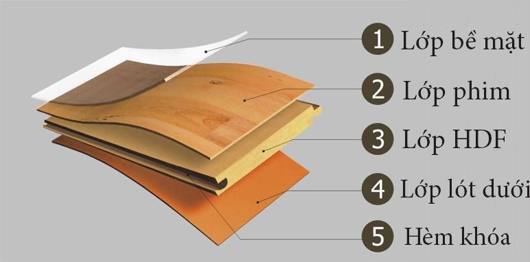 Thông số kỹ thuật của sàn gỗ công nghiệp bạn nên biết